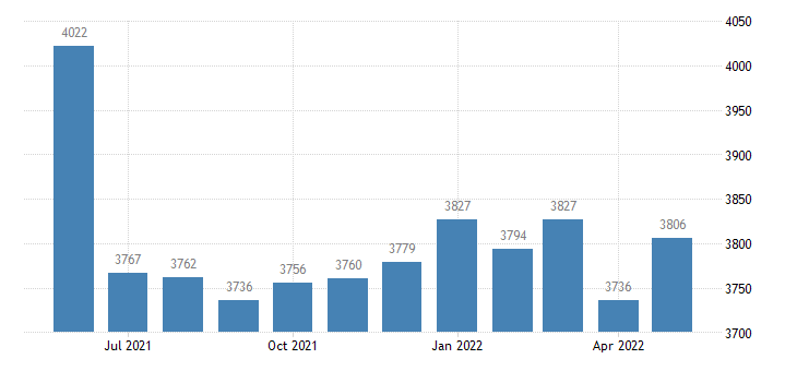 united states civilian labor force in montgomery county ga thous of persons m nsa fed data