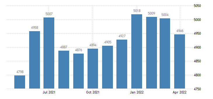 united states civilian labor force in montgomery county ia thous of persons m nsa fed data