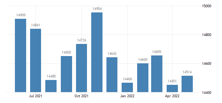 united states civilian labor force in montgomery county ks thous of persons m nsa fed data