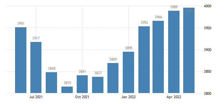 united states civilian labor force in montgomery county ms thous of persons m nsa fed data