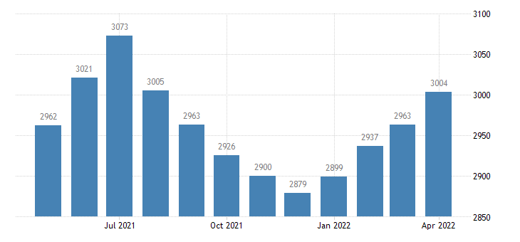 united states civilian labor force in montmorency county mi thous of persons m nsa fed data