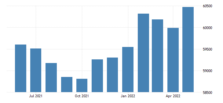 united states civilian labor force in morgan county al thous of persons m nsa fed data