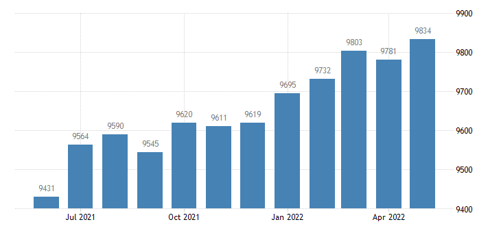 united states civilian labor force in morgan county ga thous of persons m nsa fed data