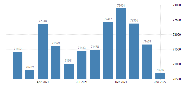 united states civilian labor force in morgantown wv msa thous of persons m nsa fed data