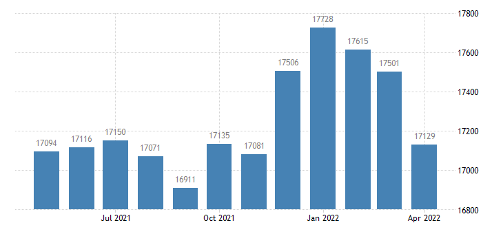 united states civilian labor force in morrison county mn thous of persons m nsa fed data