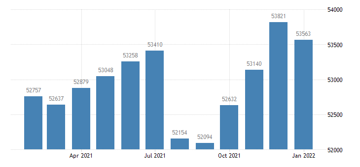 united states civilian labor force in morristown tn msa thous of persons m nsa fed data