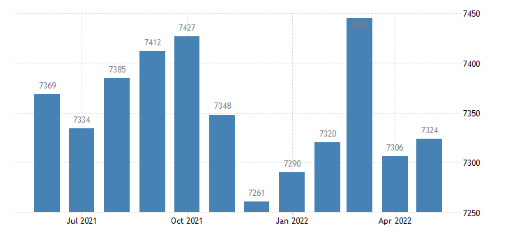 united states civilian labor force in moultrie county il thous of persons m nsa fed data