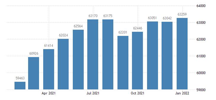 united states civilian labor force in mount vernon anacortes wa msa thous of persons m nsa fed data