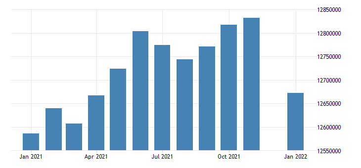 united states civilian labor force in mountain census division thous of persons m nsa fed data