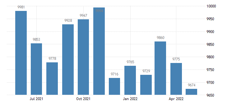 united states civilian labor force in muhlenberg county ky thous of persons m nsa fed data