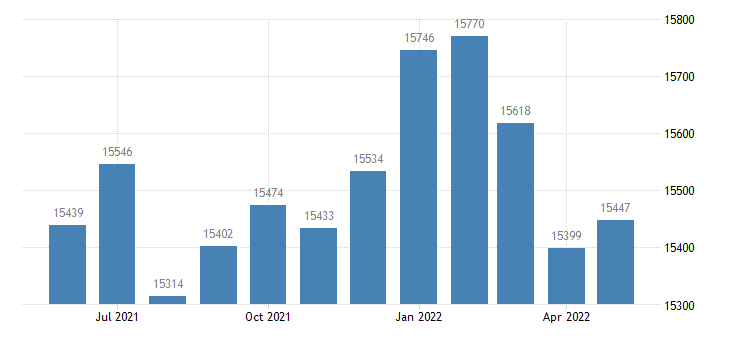 united states civilian labor force in murray county ga thous of persons m nsa fed data
