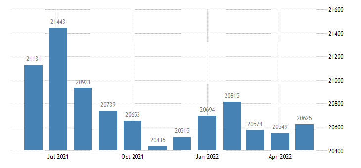 united states civilian labor force in muscatine county ia thous of persons m nsa fed data