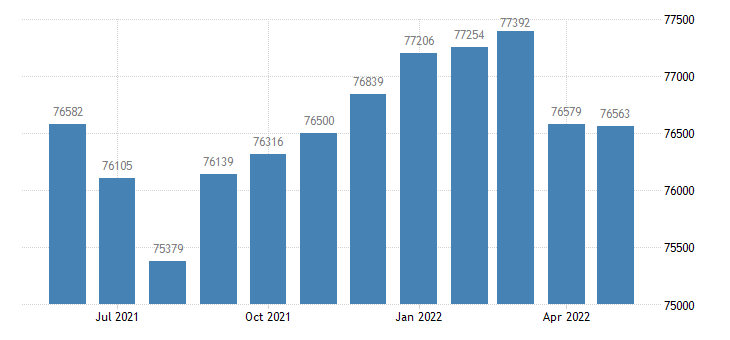 united states civilian labor force in muscogee county ga thous of persons m nsa fed data