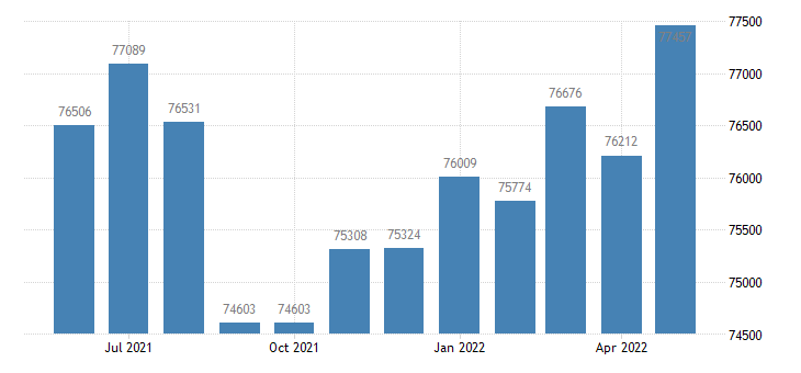 united states civilian labor force in muskegon county mi thous of persons m nsa fed data