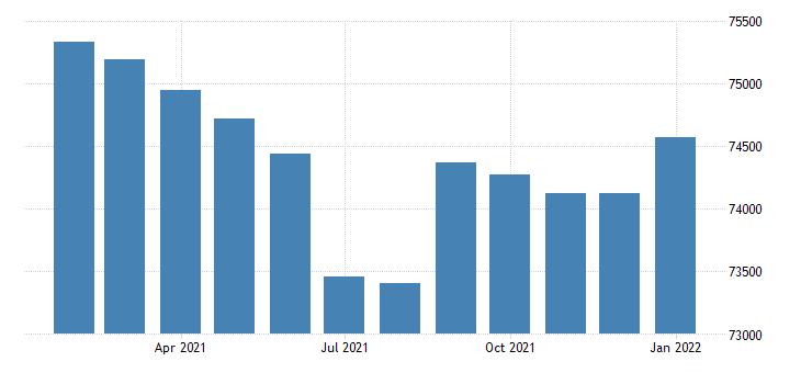 united states civilian labor force in muskegon mi msa fed data