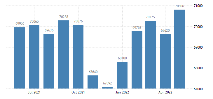 united states civilian labor force in napa county ca thous of persons m nsa fed data