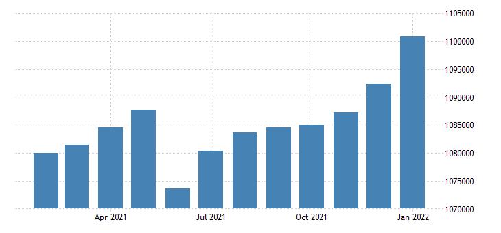 united states civilian labor force in nashville davidson murfreesboro franklin tn msa fed data