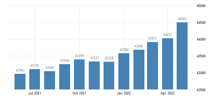 united states civilian labor force in nassau county fl thous of persons m nsa fed data