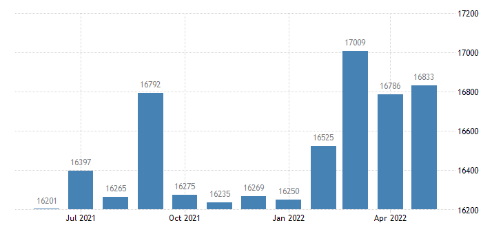 united states civilian labor force in natchitoches parish la thous of persons m nsa fed data