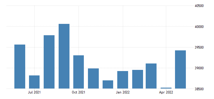 united states civilian labor force in navajo county az thous of persons m nsa fed data