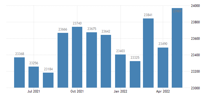 united states civilian labor force in nelson county ky thous of persons m nsa fed data
