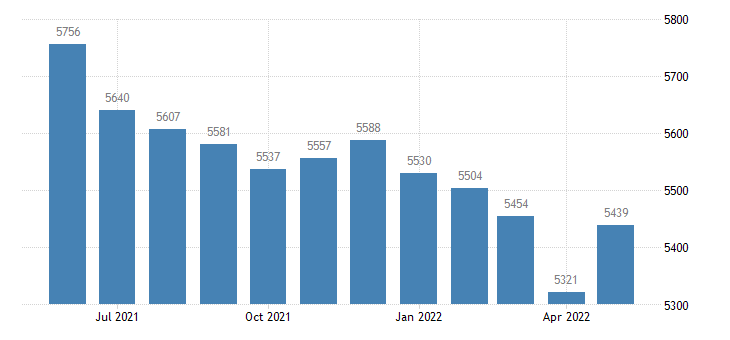 united states civilian labor force in nemaha county ks thous of persons m nsa fed data