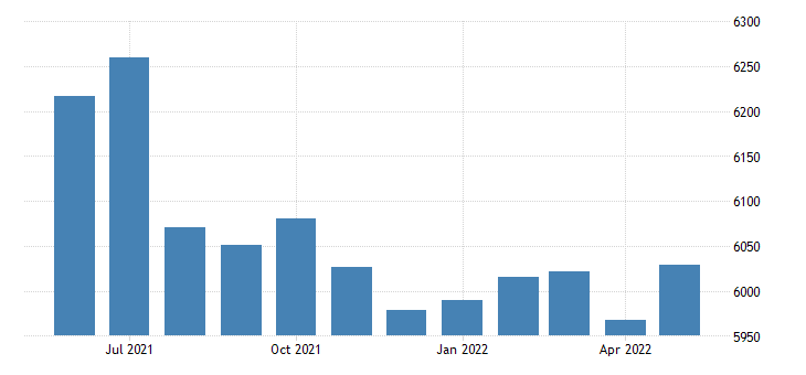 united states civilian labor force in neosho county ks thous of persons m nsa fed data