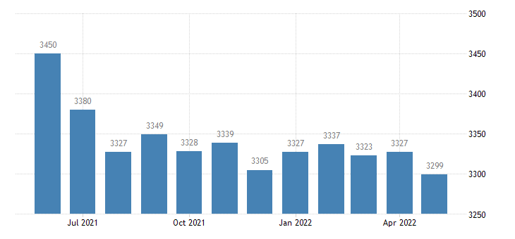 united states civilian labor force in nevada county ar thous of persons m nsa fed data