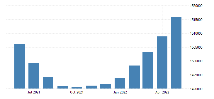united states civilian labor force in nevada thous of persons m sa fed data