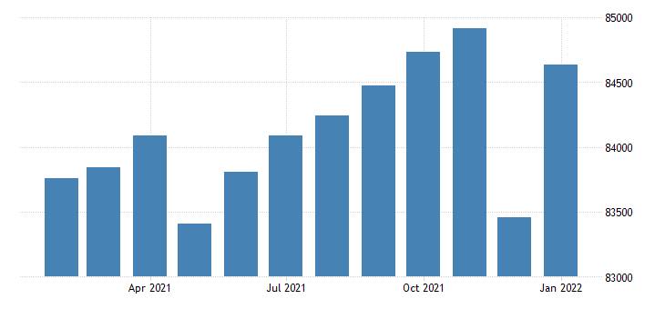 united states civilian labor force in new bedford ma necta persons fed data