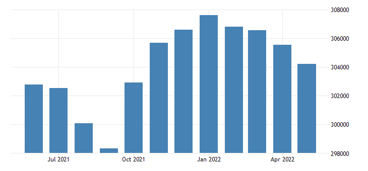 united states civilian labor force in new castle county de thous of persons m nsa fed data