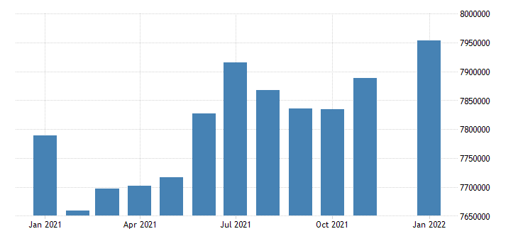 united states civilian labor force in new england census division thous of persons m nsa fed data