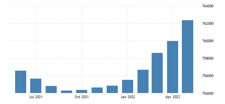 united states civilian labor force in new hampshire thous of persons m sa fed data