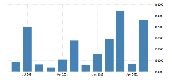 united states civilian labor force in new haven county ct thous of persons m nsa fed data