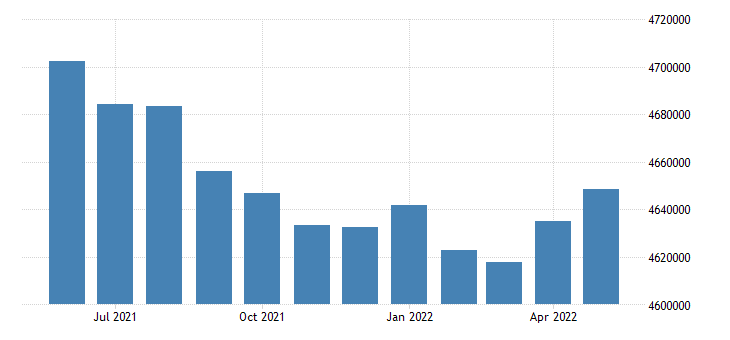 united states civilian labor force in new jersey thous of persons m sa fed data
