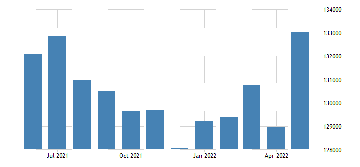 united states civilian labor force in new london county ct thous of persons m nsa fed data
