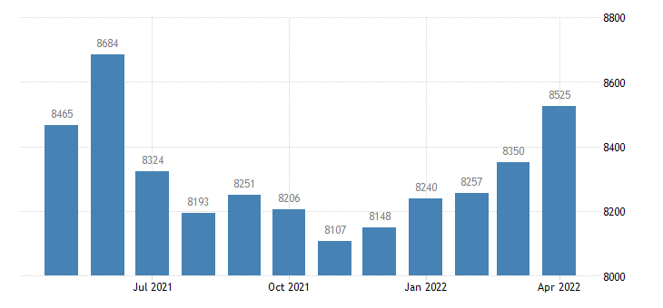 united states civilian labor force in new madrid county mo thous of persons m nsa fed data