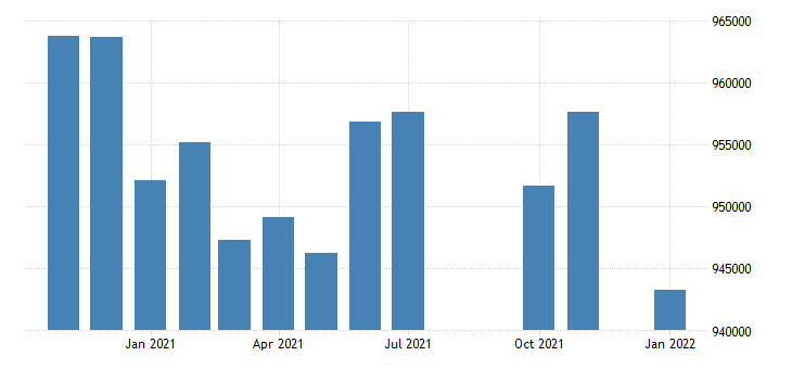 united states civilian labor force in new mexico thous of persons m nsa fed data