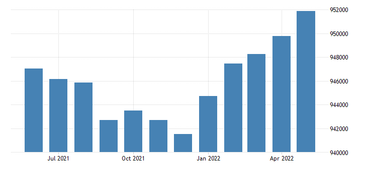 united states civilian labor force in new mexico thous of persons m sa fed data