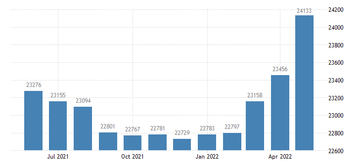 united states civilian labor force in newaygo county mi thous of persons m nsa fed data