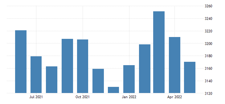 united states civilian labor force in newton county ar thous of persons m nsa fed data
