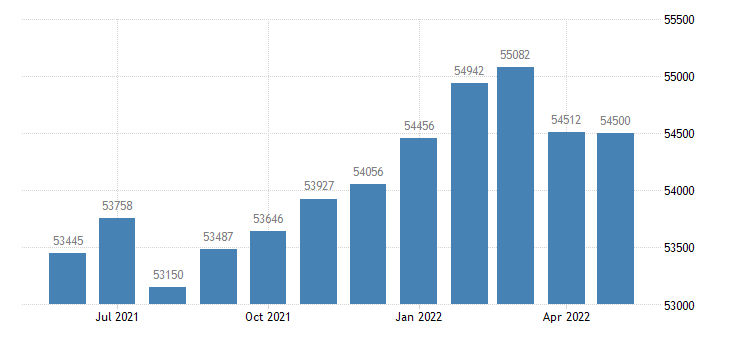 united states civilian labor force in newton county ga thous of persons m nsa fed data