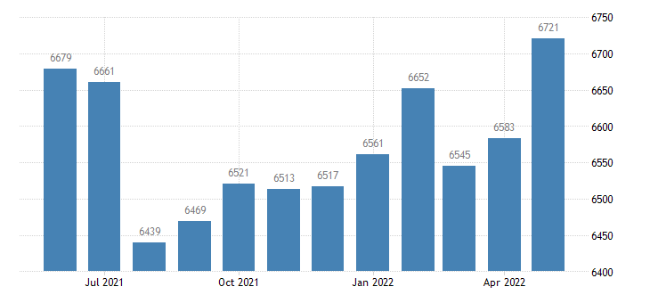 united states civilian labor force in newton county in thous of persons m nsa fed data
