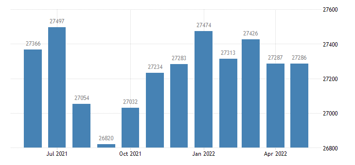 united states civilian labor force in newton county mo thous of persons m nsa fed data