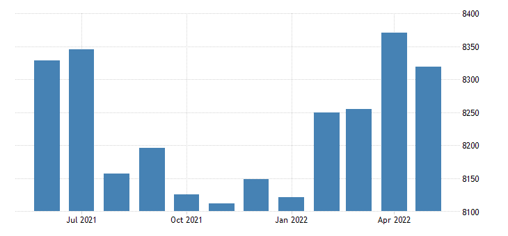 united states civilian labor force in newton county ms thous of persons m nsa fed data