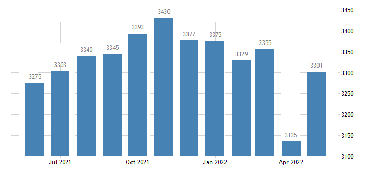united states civilian labor force in nicholas county ky thous of persons m nsa fed data