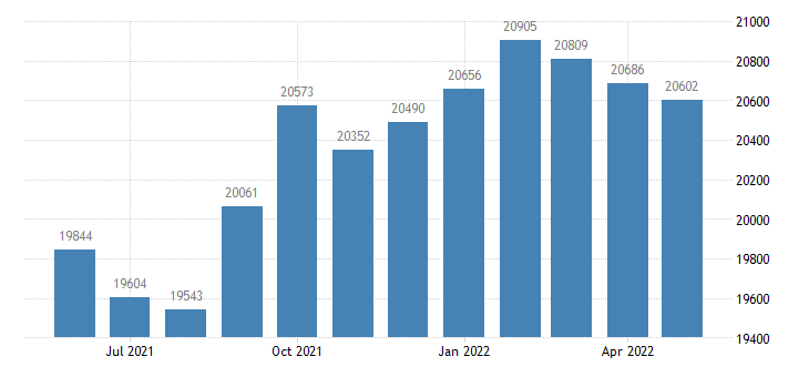 united states civilian labor force in nicollet county mn thous of persons m nsa fed data