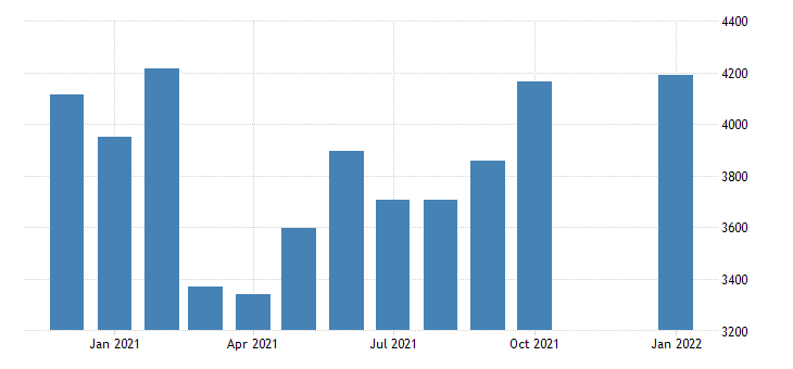 united states civilian labor force in nome census area ak thous of persons m nsa fed data