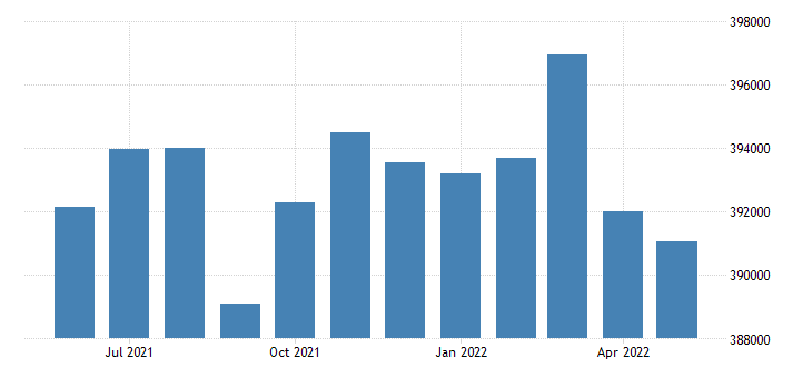 united states civilian labor force in norfolk county ma thous of persons m nsa fed data