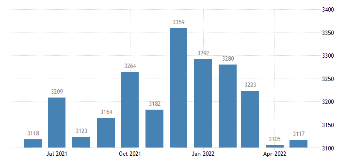 united states civilian labor force in norman county mn thous of persons m nsa fed data